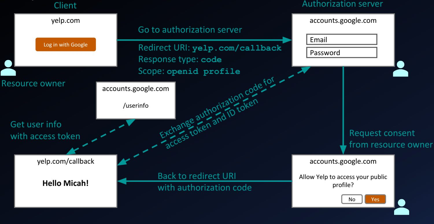 OpenID Connect Authorization Code Flow Step 1